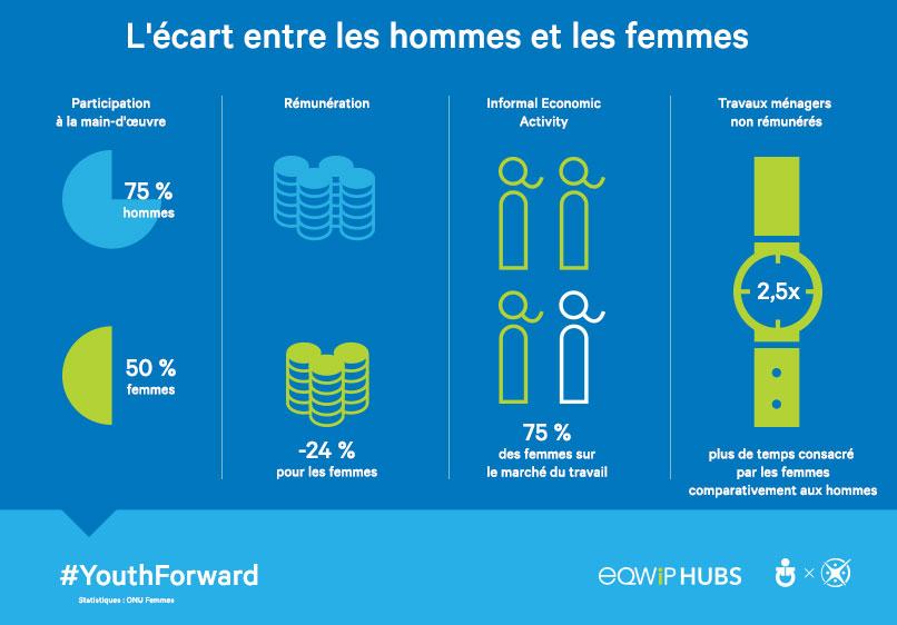 Légende: La disparité entre les sexes.